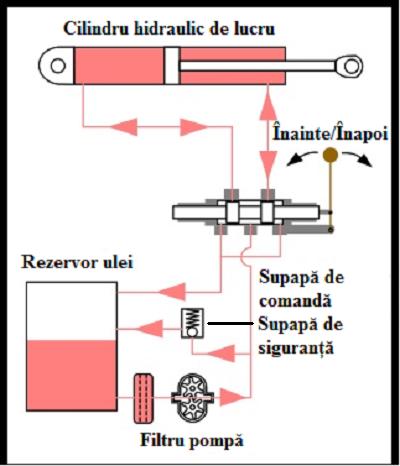 01_Cilindru_de_lucru_in_ircuitul_hidraulic