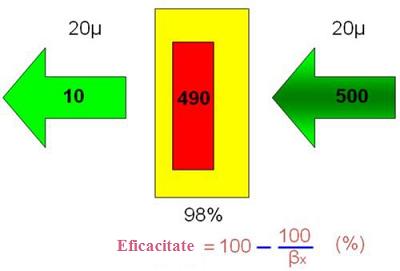 07_Eficacitatea_de_filtrare_in_procente