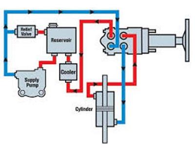 Schema căilor hidraulice ale distribuitorului de  direcție .