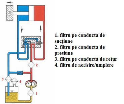 08_Tipurile_filtrelor_si_ locul_lor_in_sistemele_hidrostatice